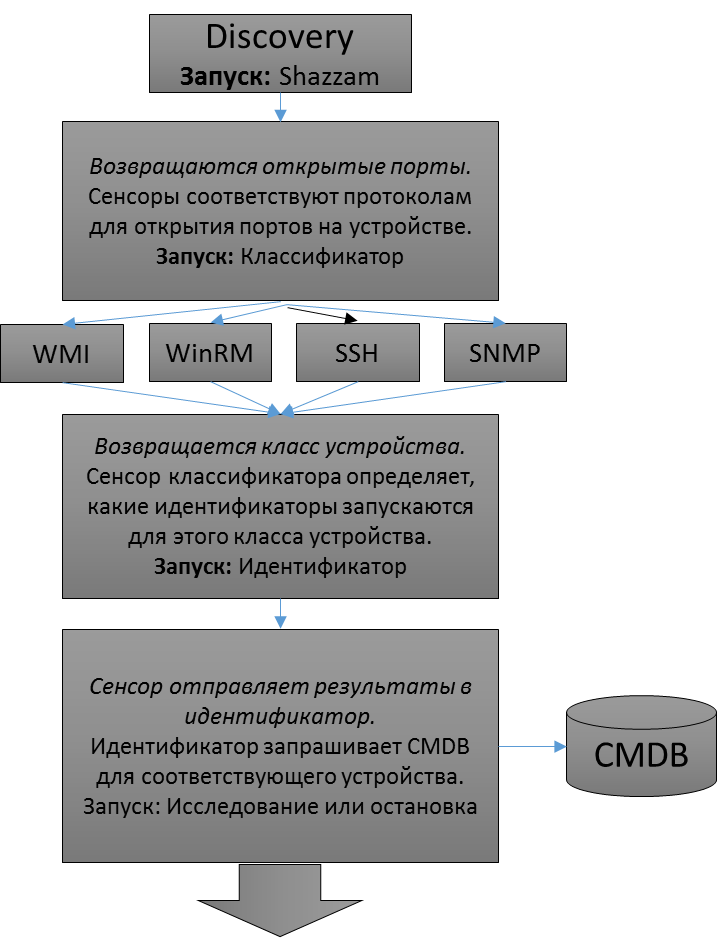 Схема работы ServiceNow Discovery