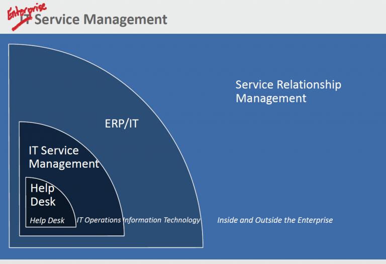 Путь развития ServiceNow