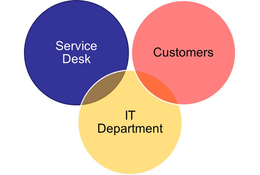 ServiceDesk, IT Department, Customers
