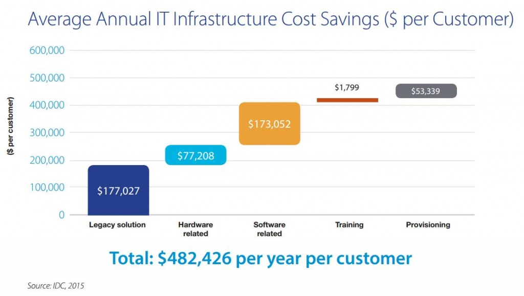 Average Annual IT Infrastructure Cost Saving