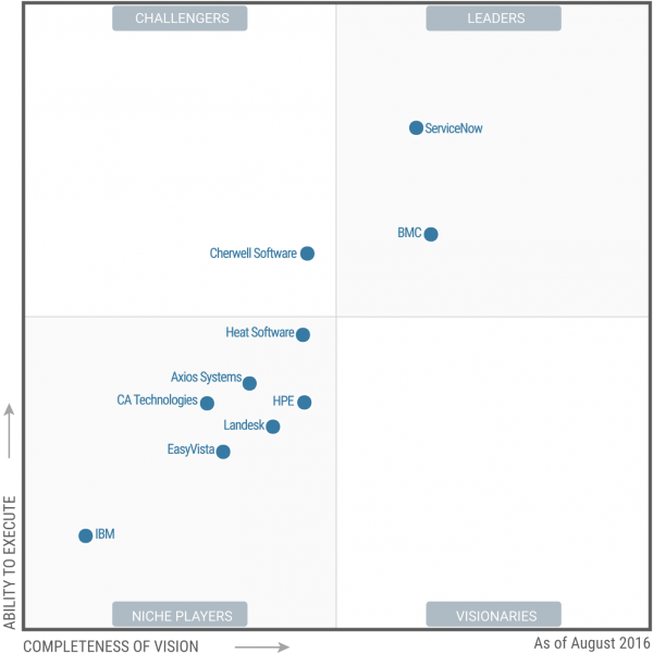ServiceNow is a leader